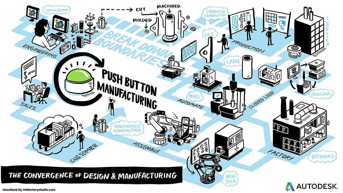 The Convergence of Design and Manufacturing Illustration for Autodesk