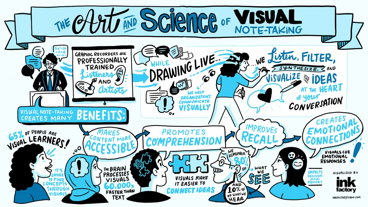 Illustration on the art and science of visual note-taking