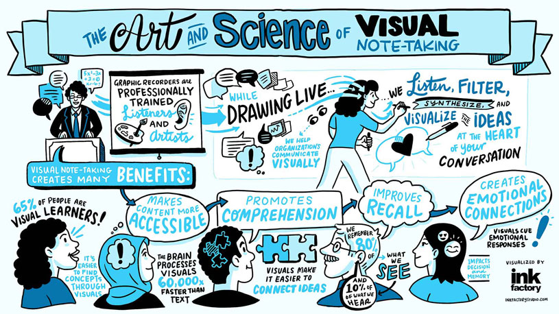 An illustration explaining the benefits of visual notetaking