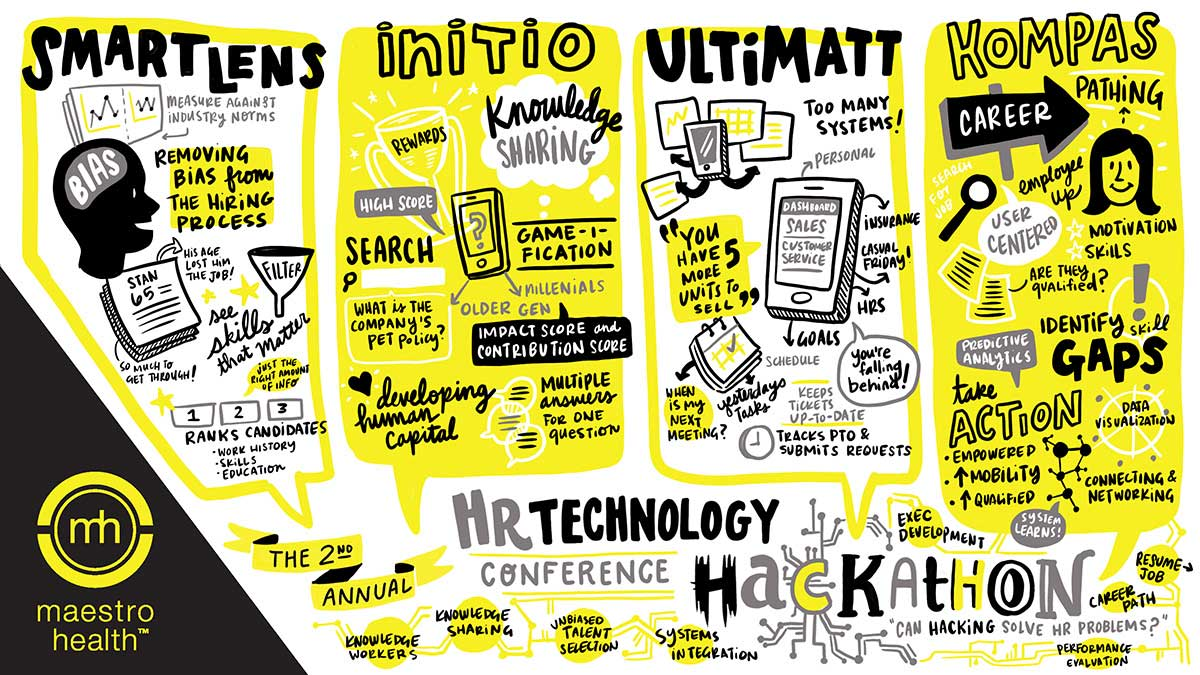 The final visual notes from HR Tech's Hackathon