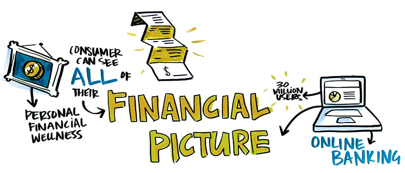 Consumer's Financial Picture