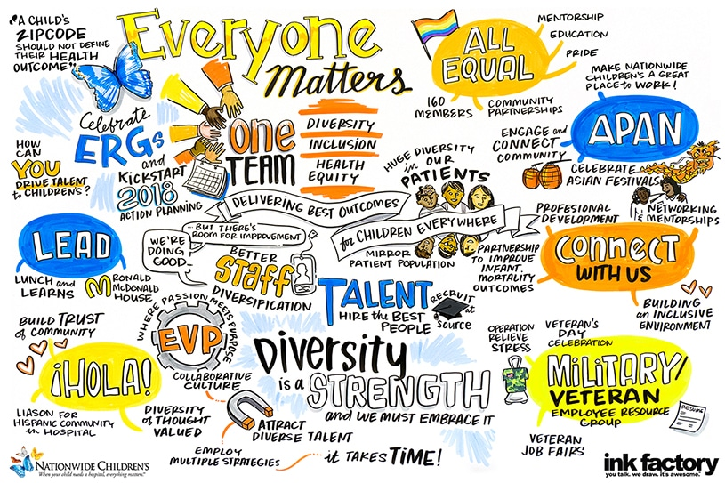 Visual Notes created for the Nationwide Children's Hospital Non-Profit