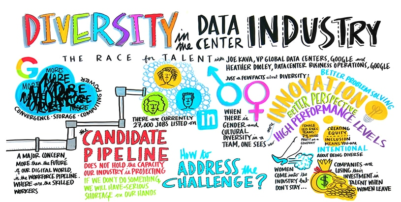 Visual notes for Diversity in the Data Center Industry