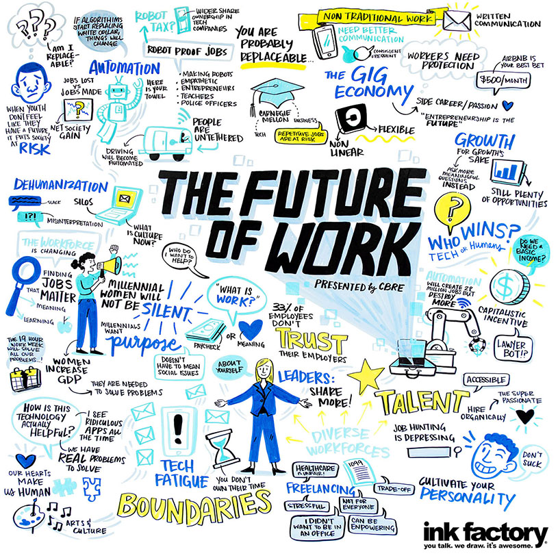 Graphic recording from Chicago Ideas Week's talk on the Future of Work