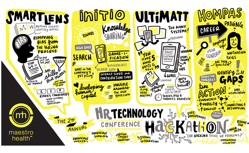 A drawing of visual notes for an HR Technology conference
