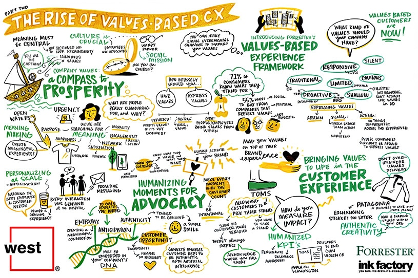The Rise of Values Based Customer Experience Graphic Recording