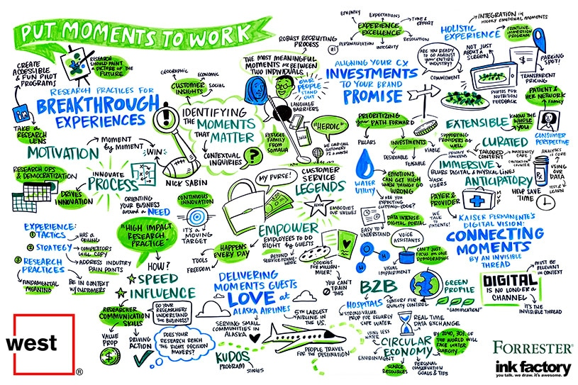 Sketchnotes depicting the importance of moments across the customer experience