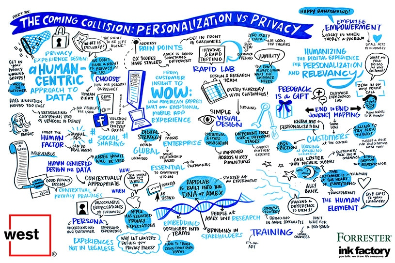 Visual notes about the conflict between data security and personalization in the customer experience