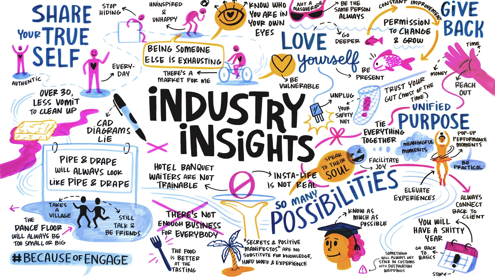 Graphic recording from the Engage!2019 Event in Maha Bar
