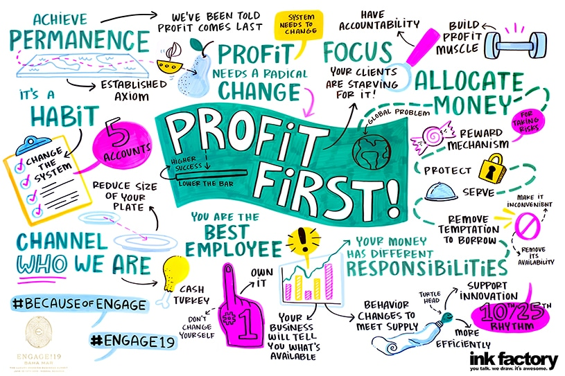Visual notes about achieving profits in the event industry
