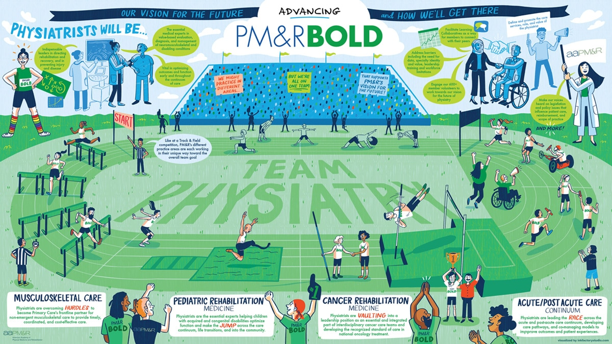 The full Team Physiatry Illustrated Infographic