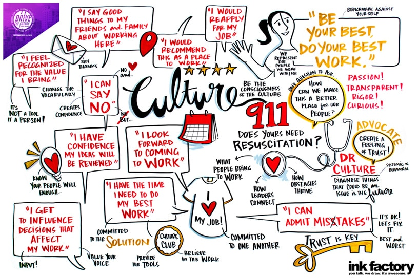 visual notes about how culture leads to better communication