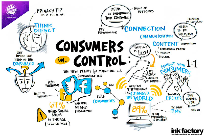 visual notes about how to communicate better with consumers