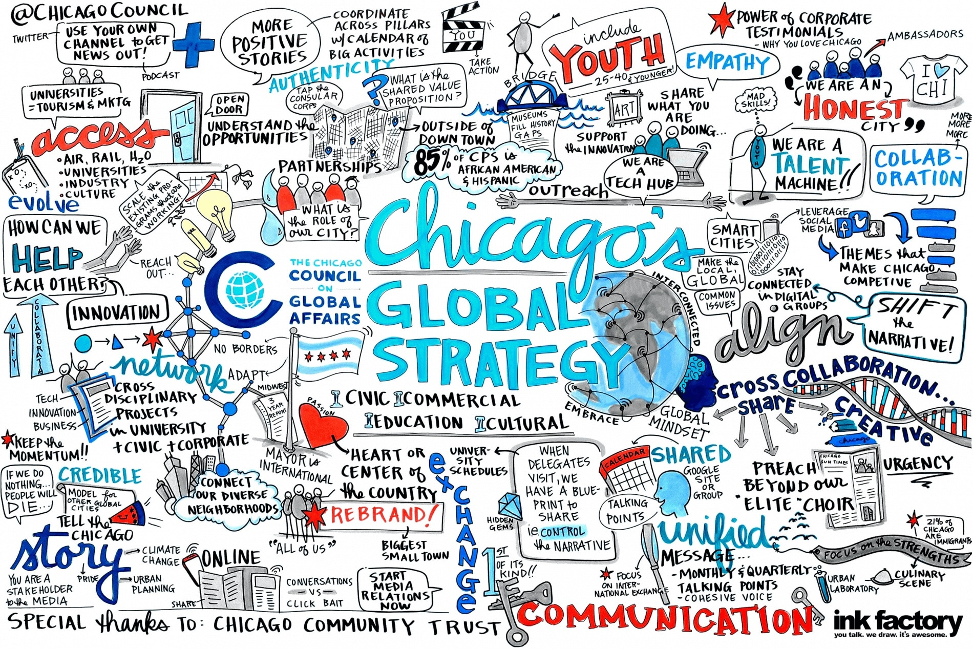 Visual notes created in a meeting using graphic facilitation techniques