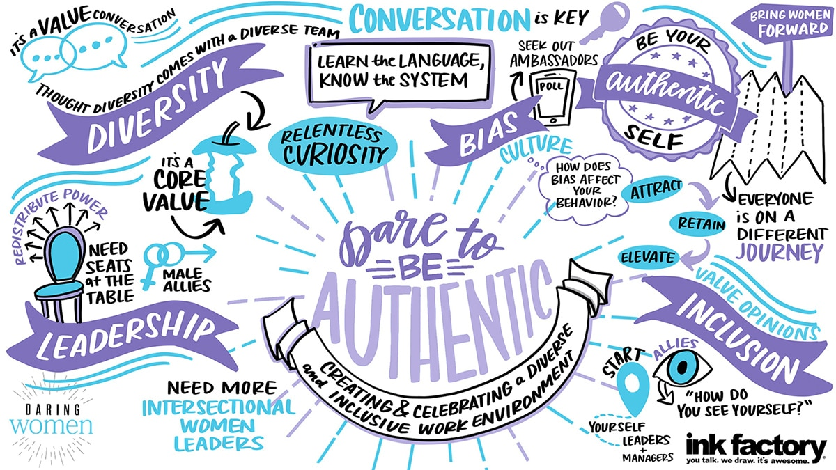 Dare to be authentic visual notes