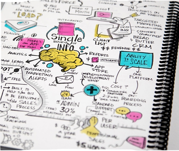 Visual notes in a sketchbook