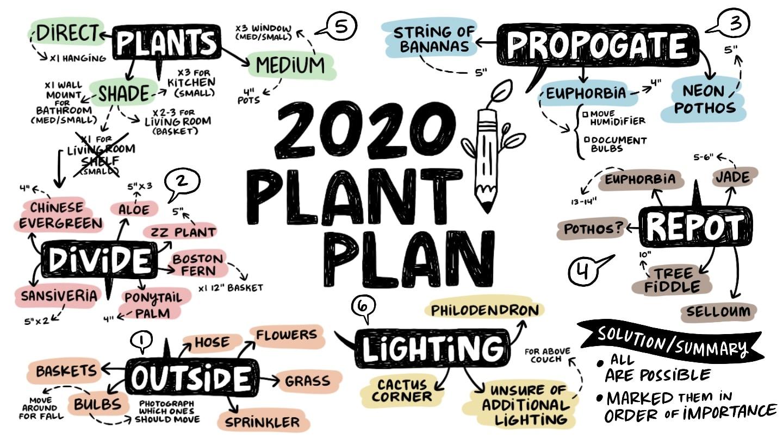Brainstorming Visual Note