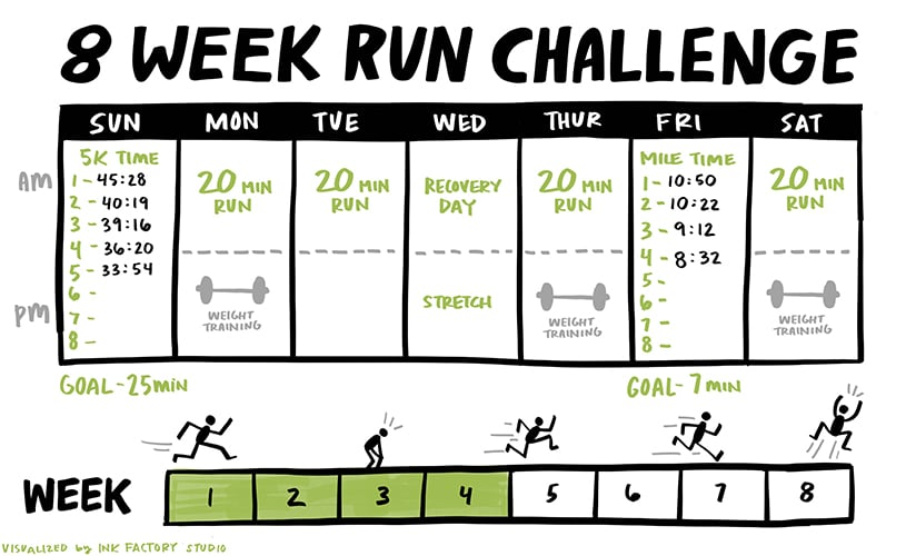 Visual showing an 8-week running challenge tracker