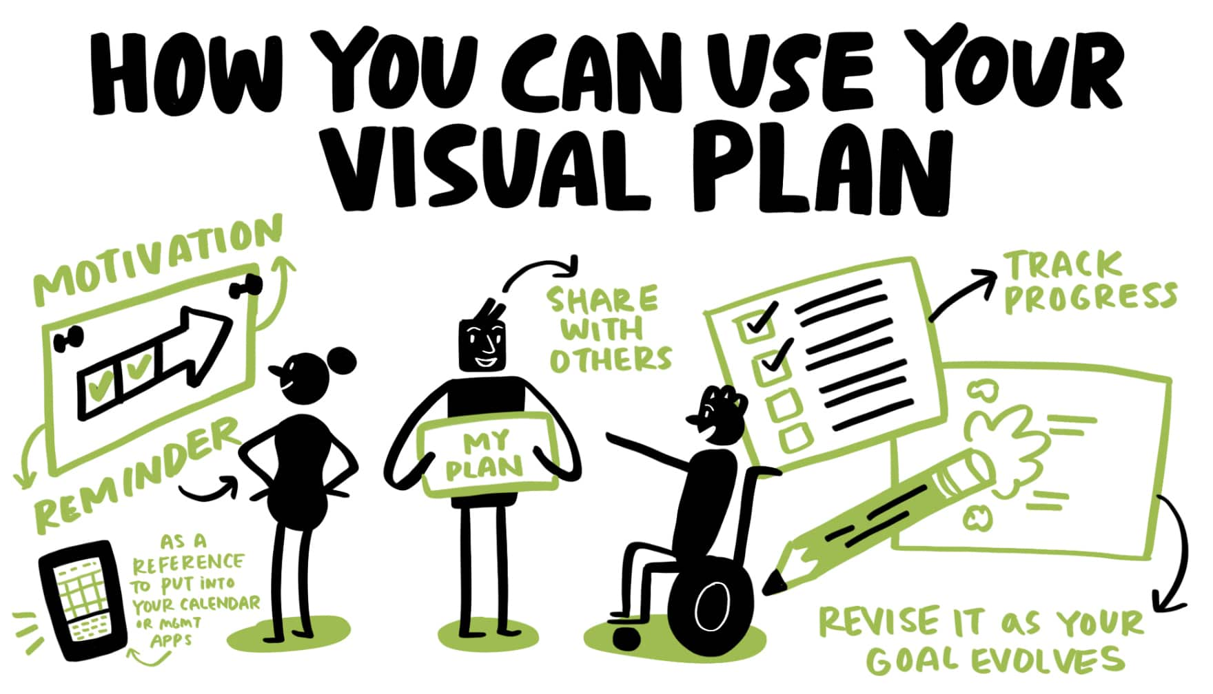 How you can use your visual plan