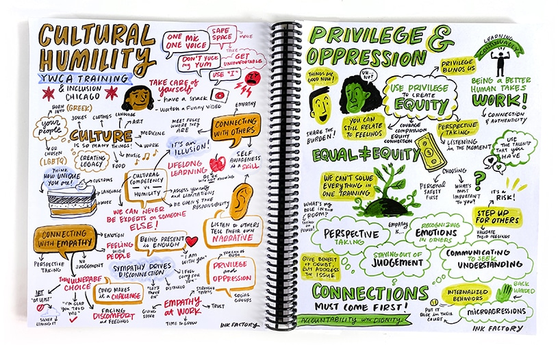 Example of sketchnotes on two sides of a spiral sketchbook