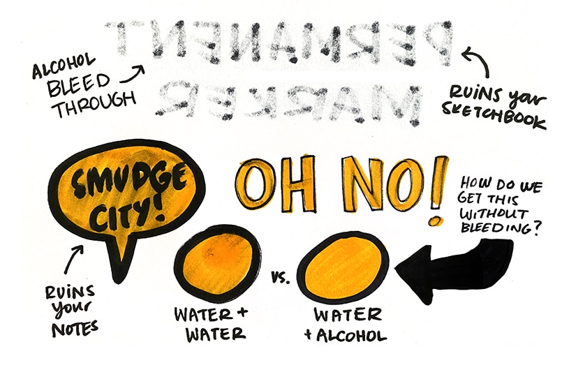 Example of how ink bleeds and smudges when you don't use the right sketchnoting tools